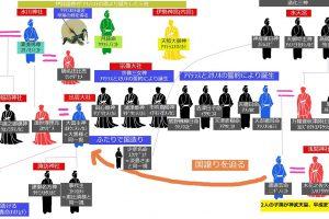 神様系図説明アリ1200